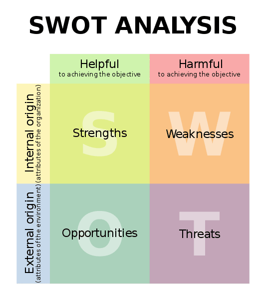 A representation of SWOT analysis