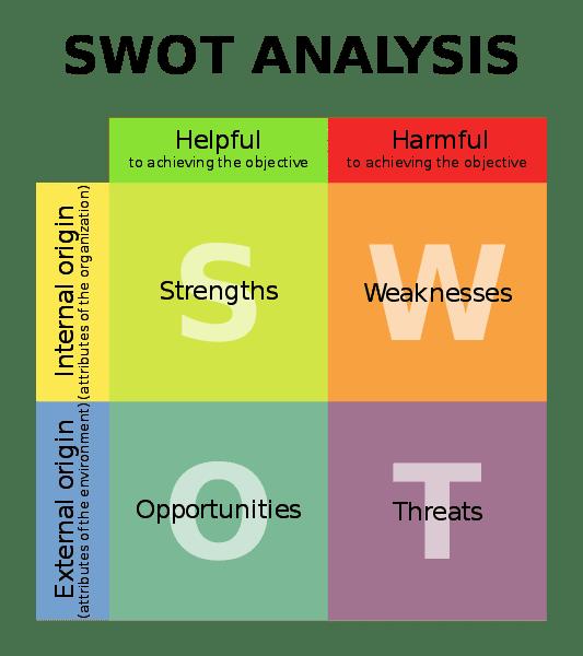 A representation of SWOT analysis